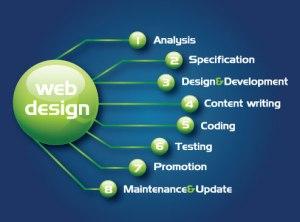 web-design-Devlopment