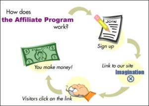 working_of_affiliate_marketing_program